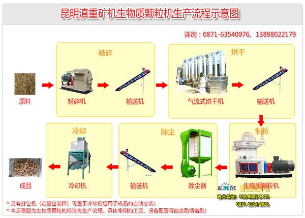 云南昆明滇重矿机甘蔗渣生物燃料颗粒机标准作业流程示意图